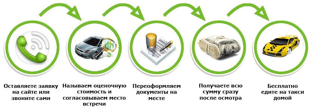 Как работает выкуп авто в Смоленске
